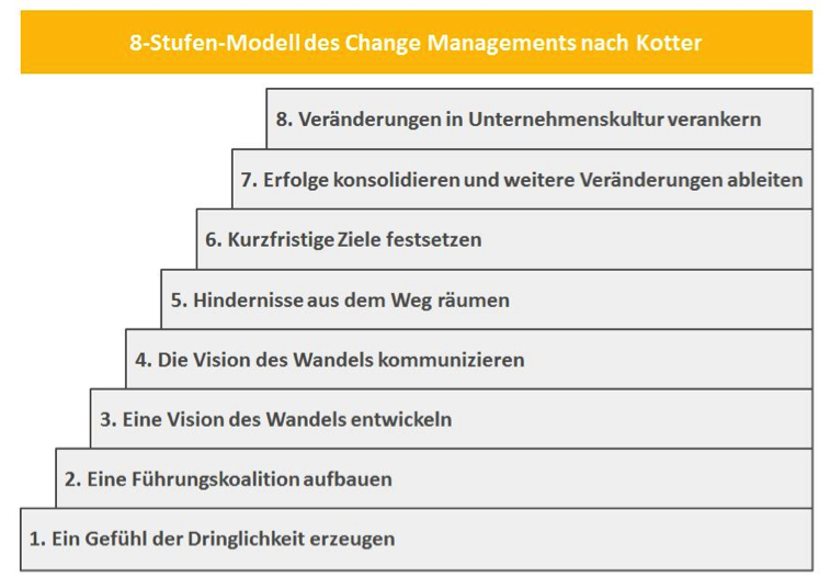 kotter analysis Kotter change model kotter suggests that the steps defined in the table are the different notions or analysis of the best structure to be followed for.