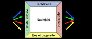 Vier-Seiten-Modell