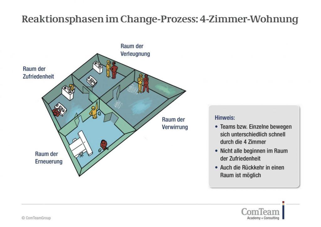 Reaktionsphasen im Change-Prozess: 4-Zimmer-Wohnung